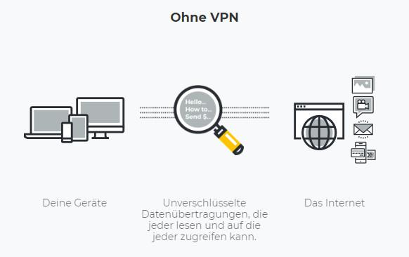 Kodi Anfänger Guide - Wird ein VPN benötigt? Verbindung ohne VPN